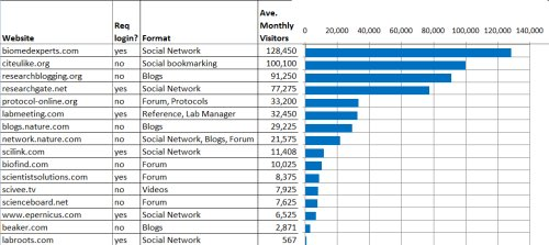 Summary of Scientific Social Media Traffic (click to see larger)