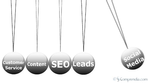 Social Media Marketing Pendulum